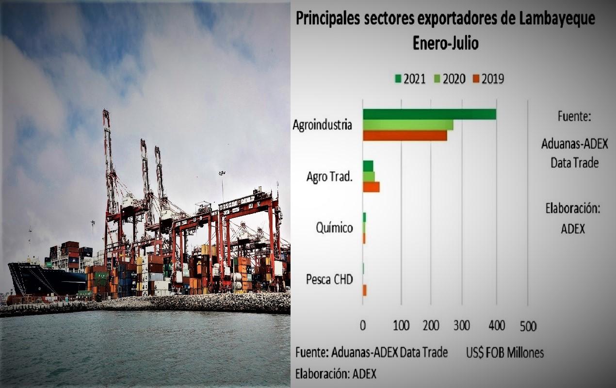 Región Lambayeque destaca por ser agroindustrial siendo sus mercados los EE.UU., países bajos, Reino Unido, España y Chile.
