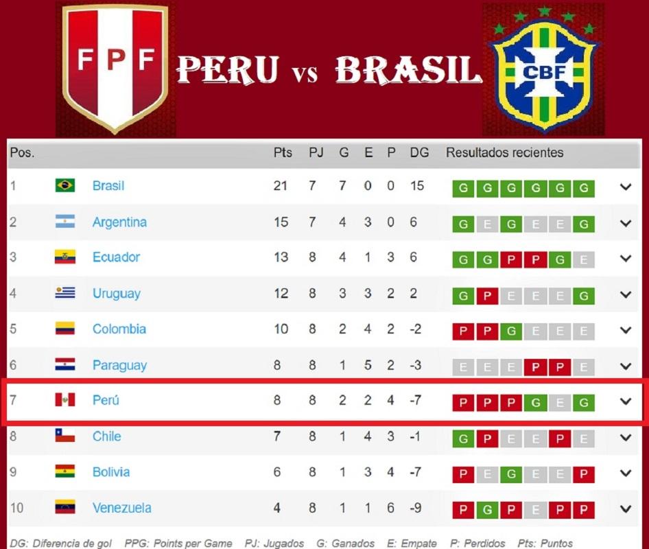 Perú hoy ante Brasil, tiene una nueva oportunidad para levantar cabeza o quedarse en el intento.